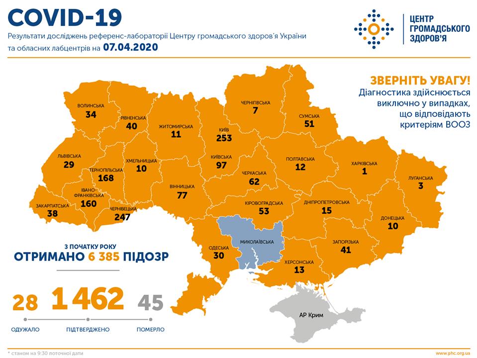 Коронавірус в Укріаїні 7 квітня / facebook.com/phc.org.ua