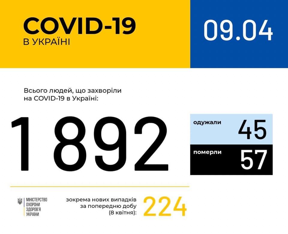 Коронавирус в Украине 9 апреля
