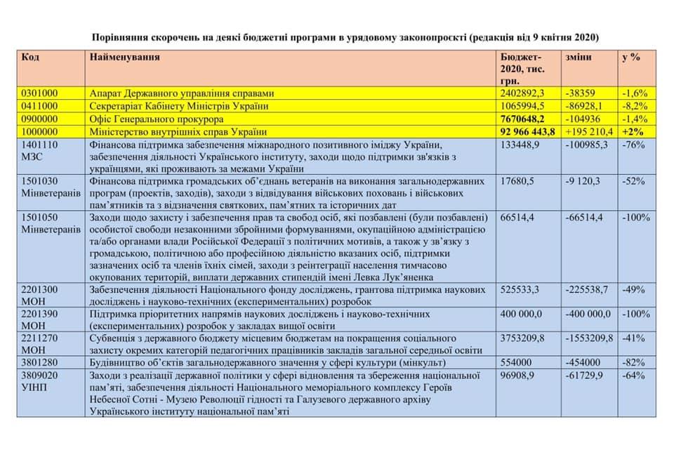 Таблиця / Фейсбук Володимира В'ятровича