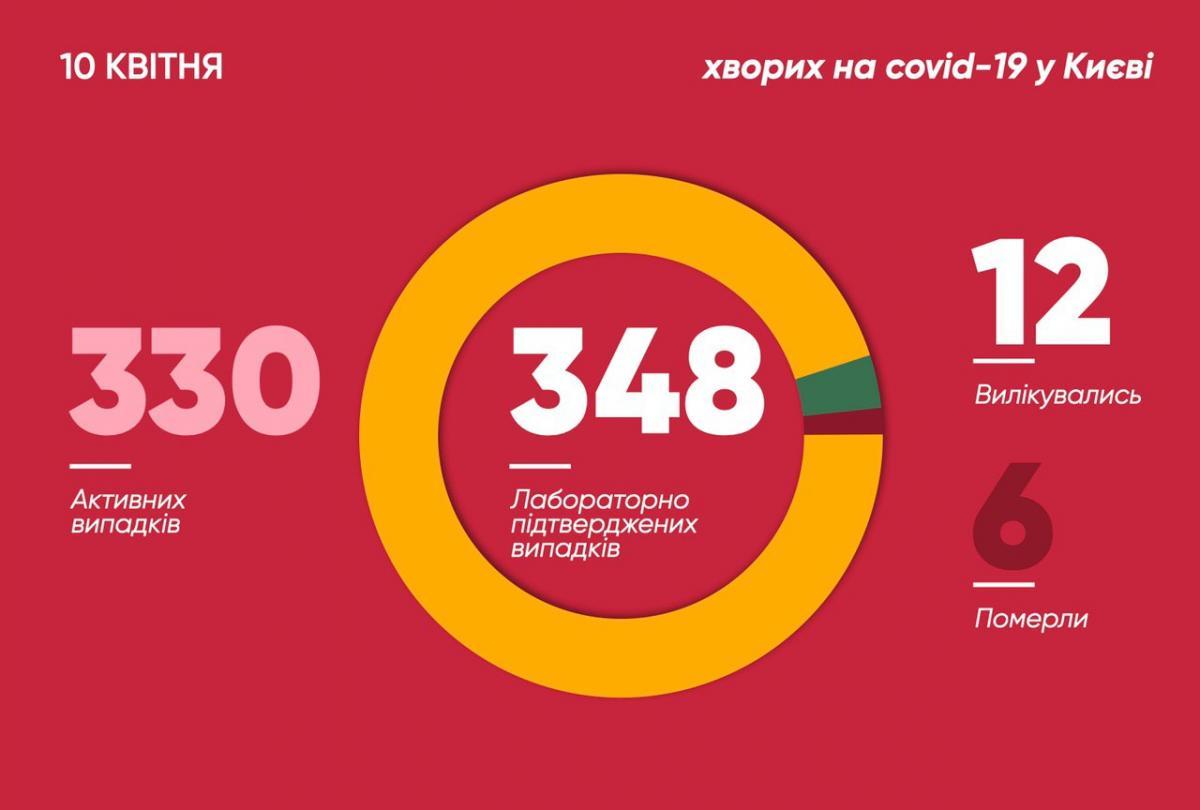 Коронавирус в Киеве 10 апреля 2020