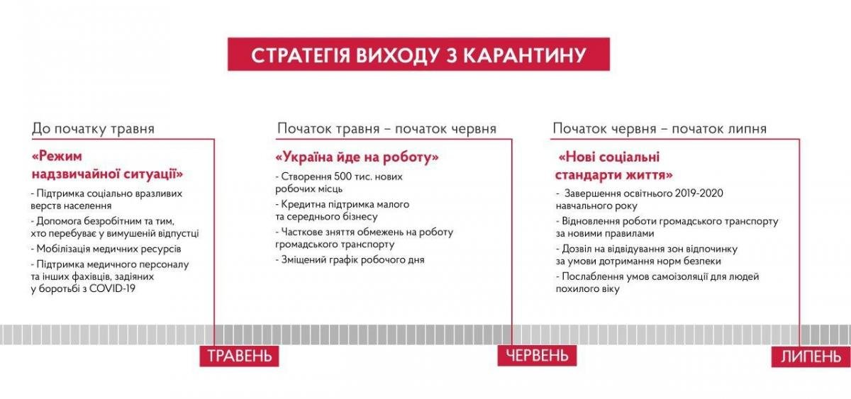 Стратегія виходу України з карантину