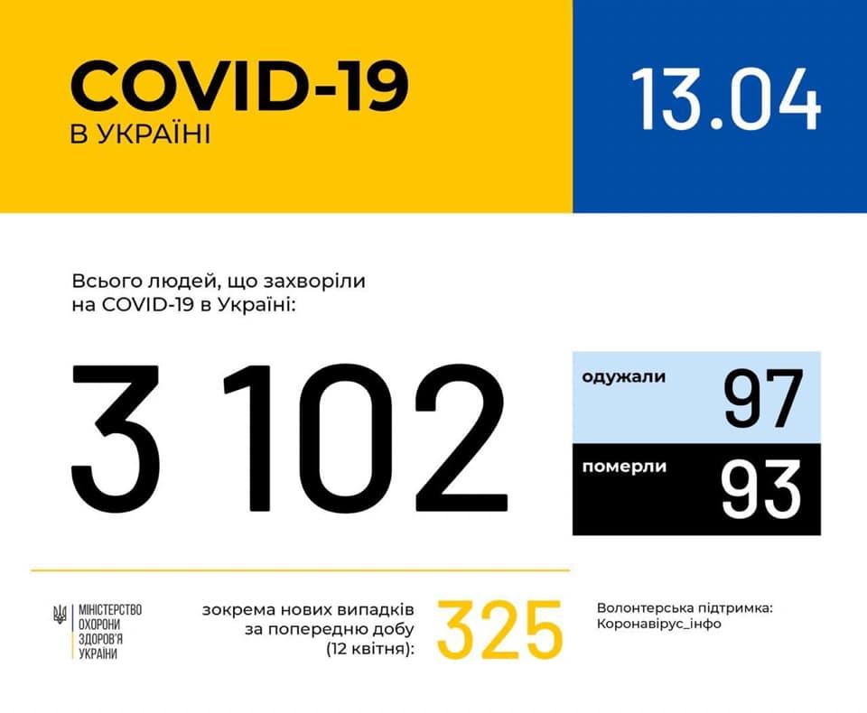 Коронавирус в Украине 13 апреля