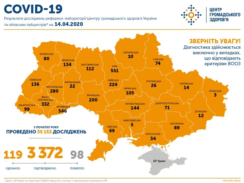 Коронавірус в Україні 14 квітня