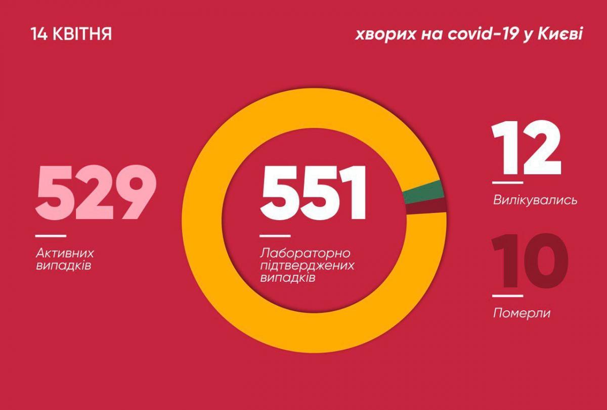 Коронавірус у Києві 14 квітня
