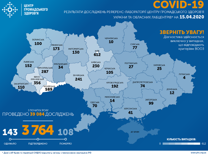 В Україні вірус вбив понад 100 осіб – Коронавірус в Україні 15 квітня