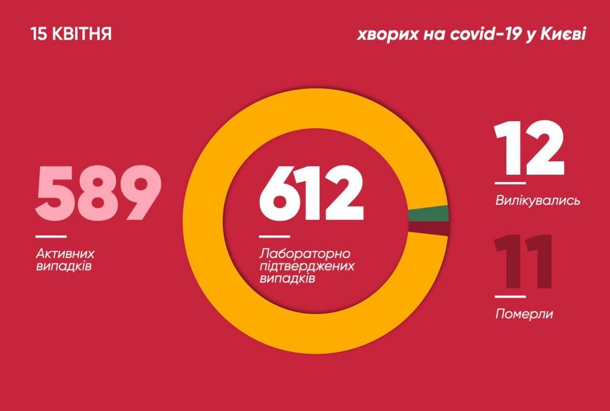 Коронавирус в Киеве 15 апреля