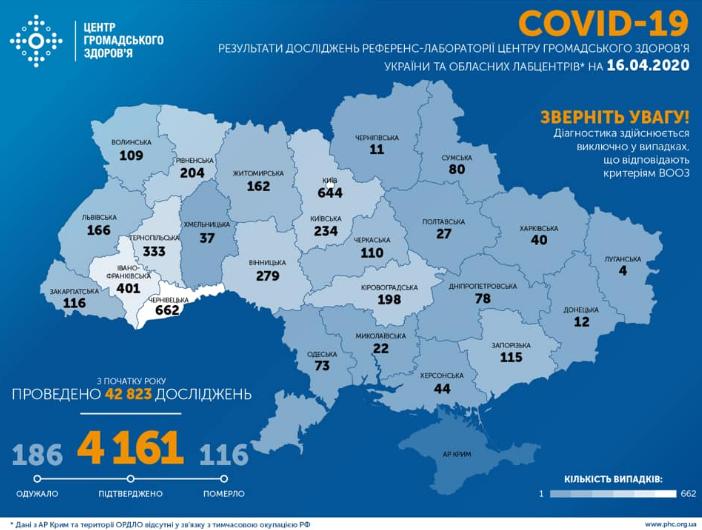 Коронавірус в Україні 16 квітня / facebook.com/phc.org.ua