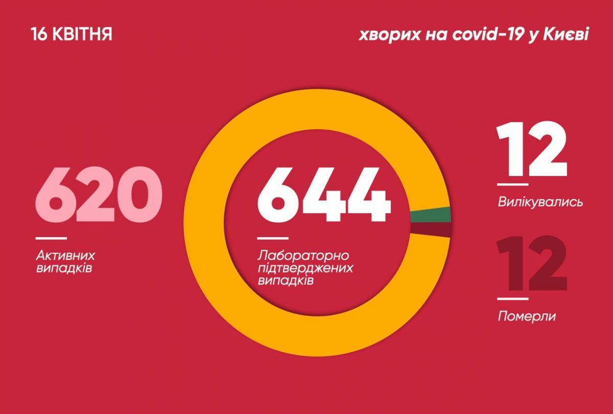 Коронавірус у Києві 16 квітня