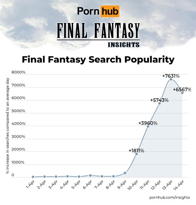 Графік запитів Final Fantasy на Pornhub