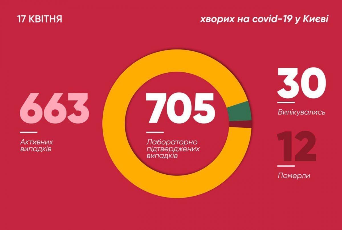 Коронавирус в Киеве 17 апреля