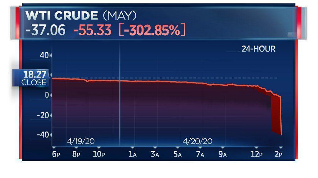 Цена на нефть WTI ушла в минус 20 апреля - впервые в истории