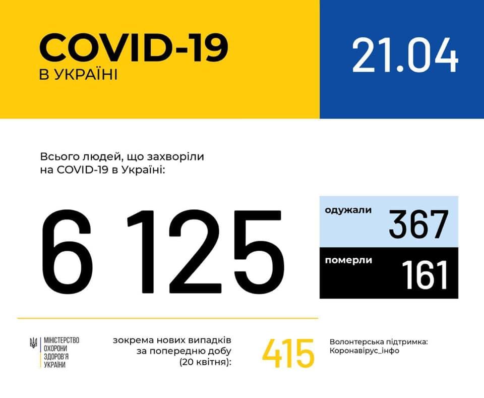 Коронавірус в Україні - статистика на 21 квітня / facebook.com/moz.ukr