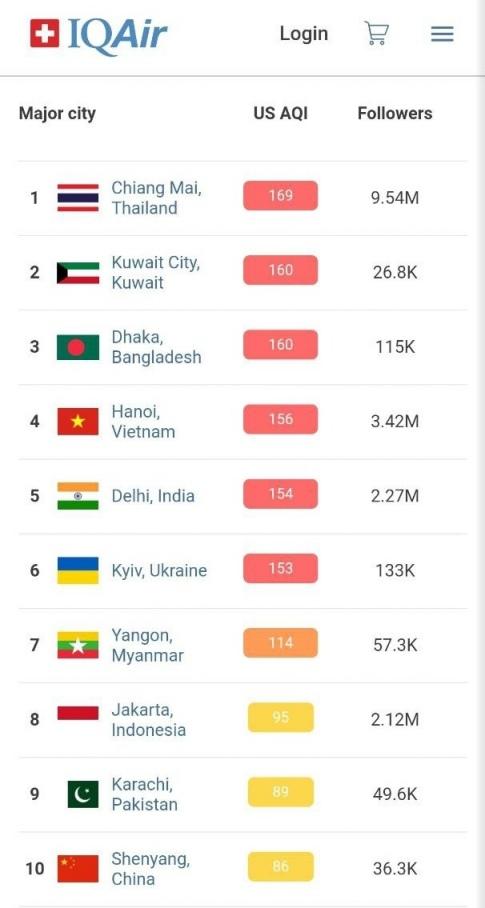 Рейтинг загрязнения воздуха в городах / скриншот