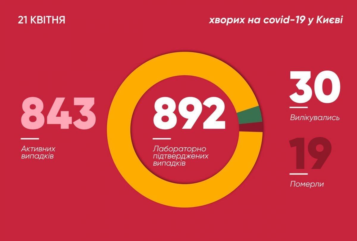 Коронавірус у Києві 21 квітня