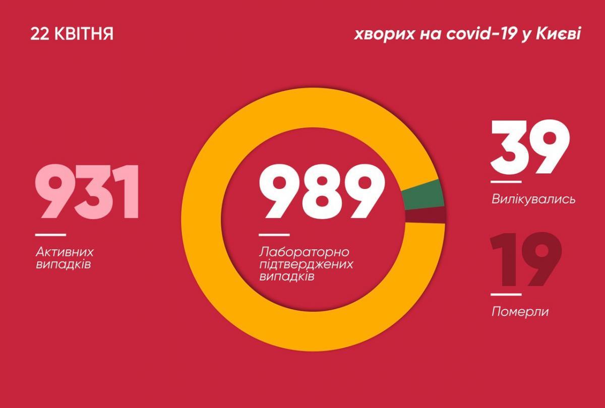 Коронавірус у Києві - статистика 22 квітня