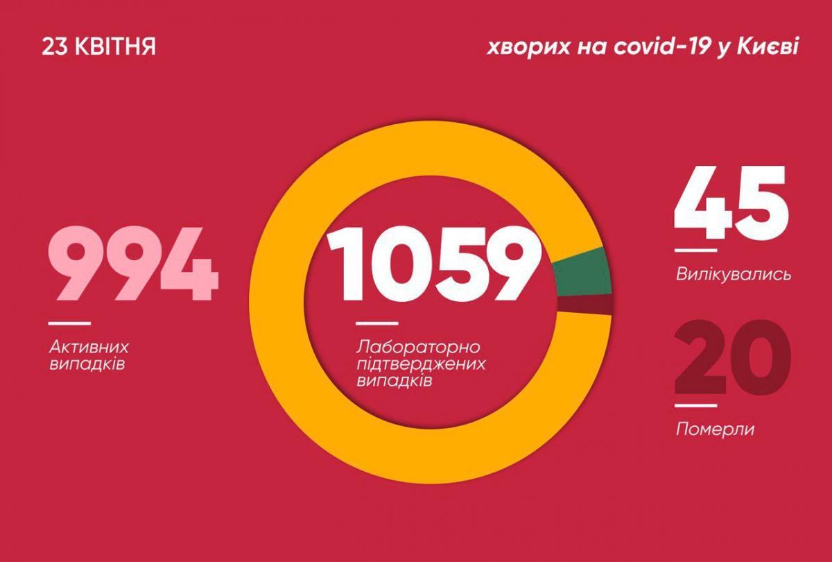 Коронавірус у Києві 23 квітня