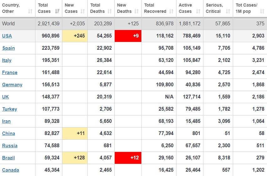 Коронавирус в мире статистика на 26 апреля / скриншот worldometers.info