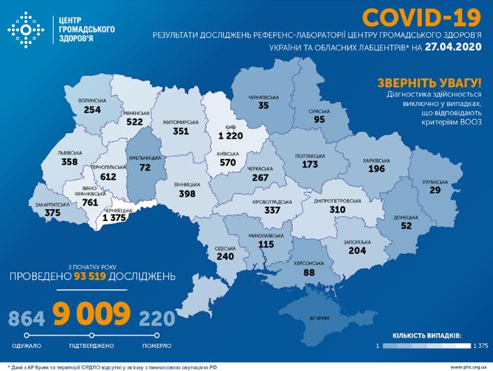 В Україні вірус підхопили понад 9 тисяч осіб – Коронавірус в Україні 27 квітня