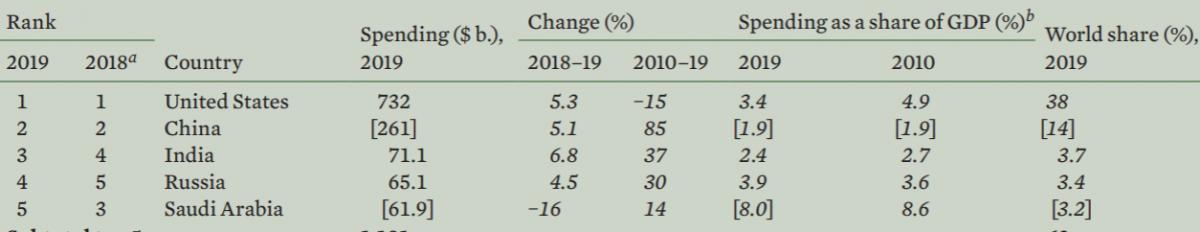 База военных расходов и места Украины и РФ - SIPRI 2019 на русском