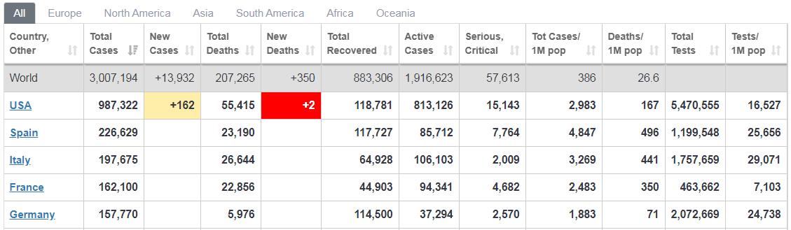 / Скриншот с worldometers.info/coronavirus