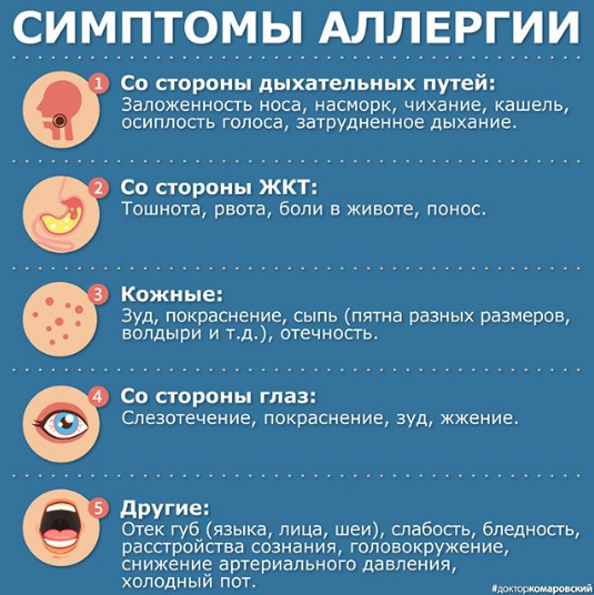 Есть необычные симптомы аллергии – Аллергия симптомы