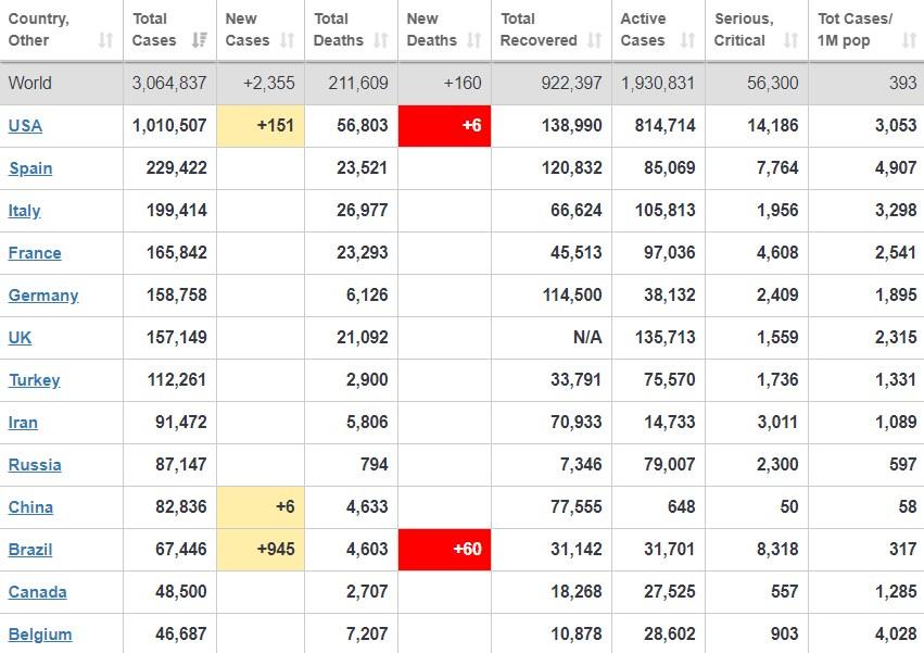 Коронавирус в мире статистика на 28 апреля / скриншот worldometers.info