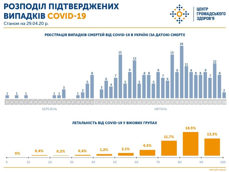 В Минздраве рассказали, какие украинцы чаще всего умирают от коронавируса