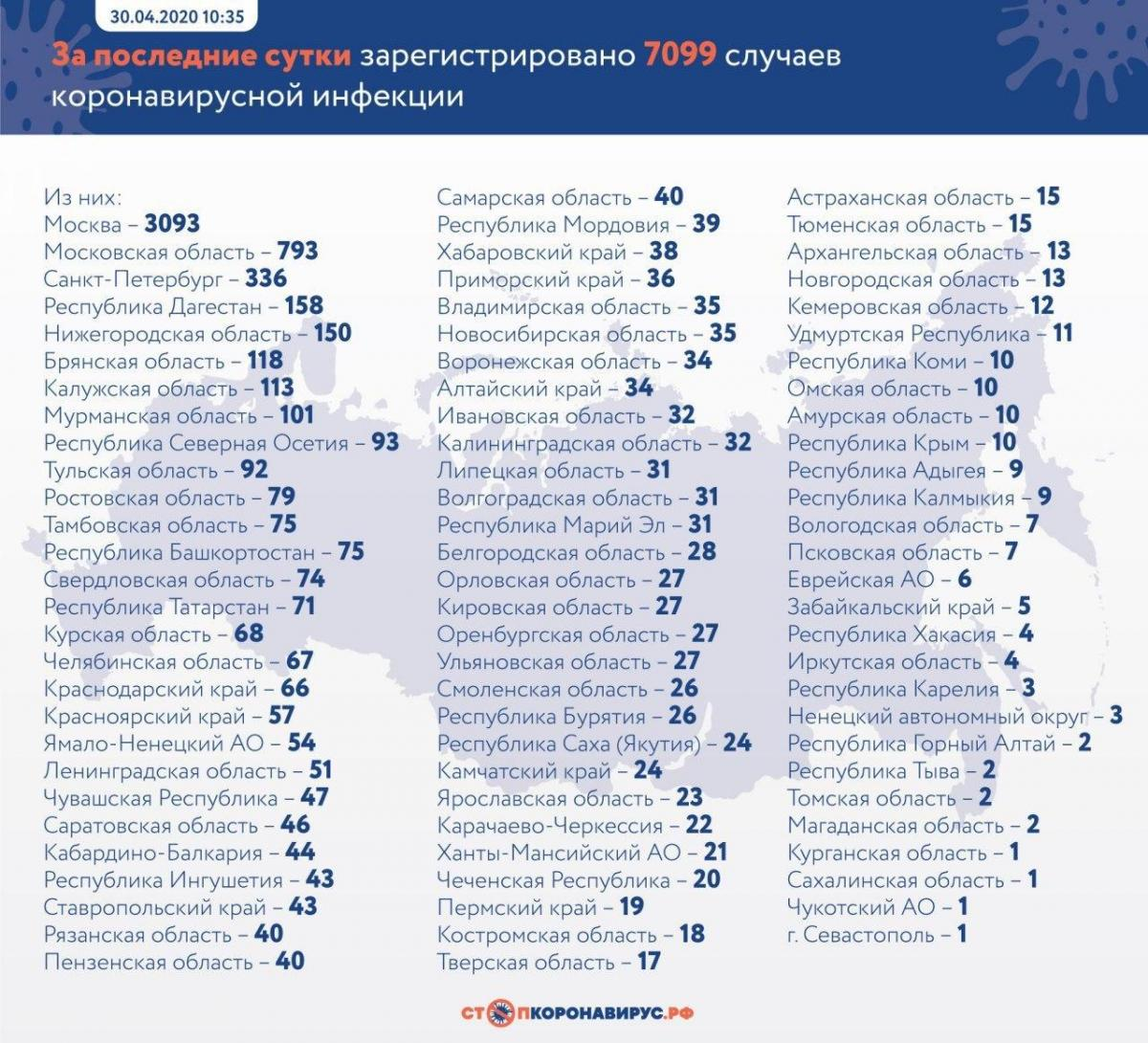 Коронавірус в Росії статистика по регіонах