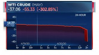 Ціна на нафту WTI пішла в мінус 20 квітня - вперше в історії