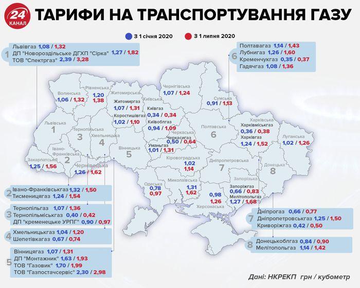 Ціна на газ в Україні травні 2020
