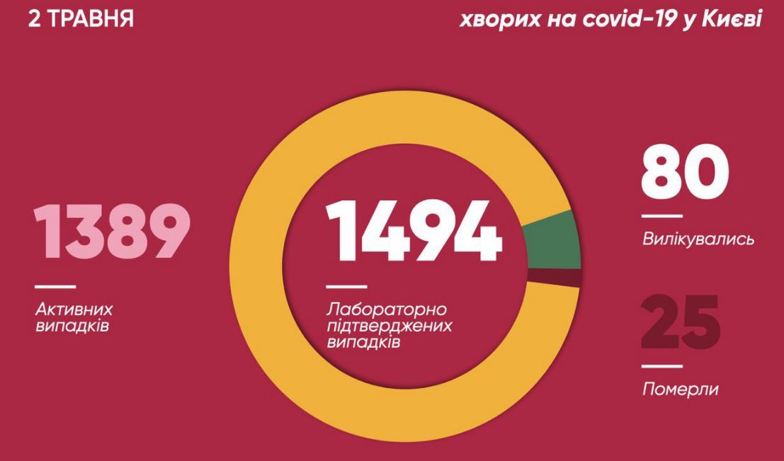 / Віталій Кличко/Telegram