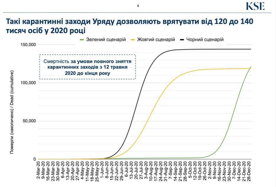 Прогноз смертности от коронавируса