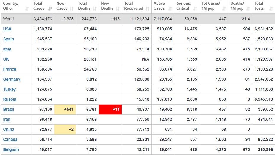 Коронавирус в мире - статистика на 3 мая / скриншот worldometers.info