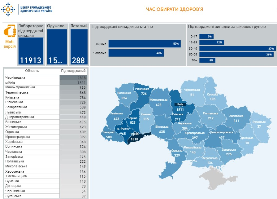 Коронавірус в Україні - карта на 3 травня / скріншот phc.org.ua