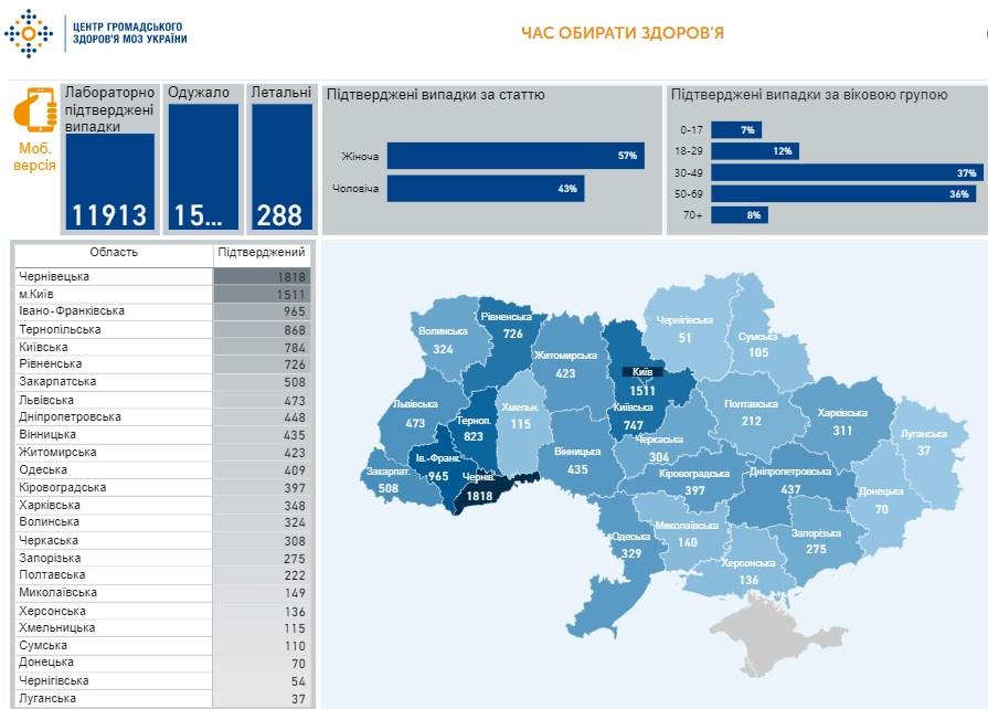 Коронавирус в Украине - карта на 3 мая / скриншот phc.org.ua