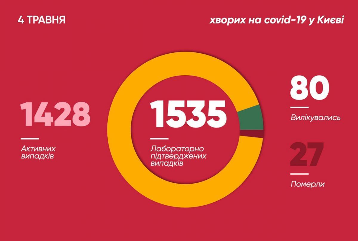 Коронавірус у Києві 4 травня