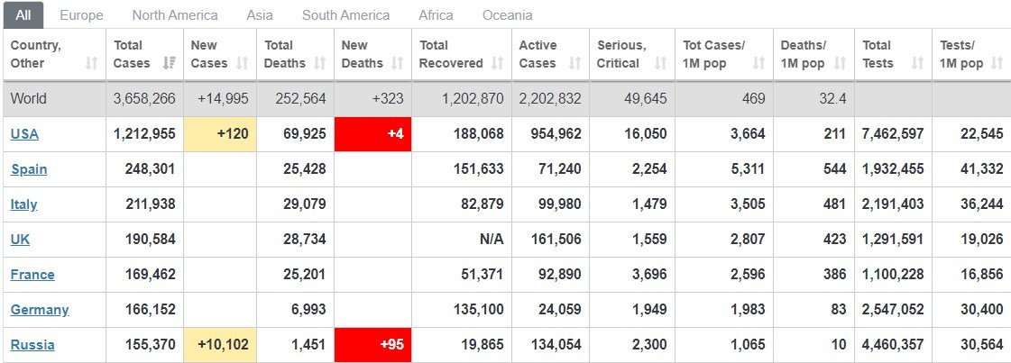 Коронавирус в России и мире - статистика на 5 мая / скриншот worldometers.info