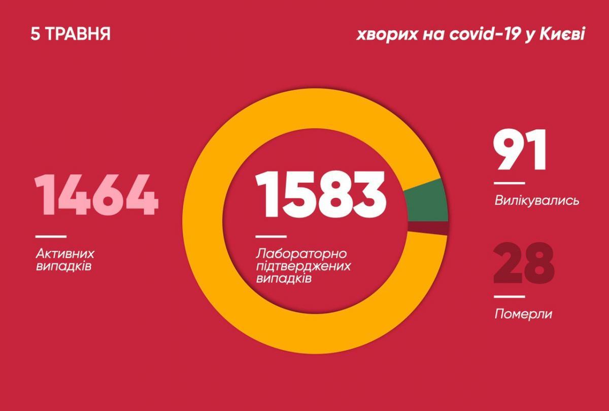 Коронавирус в Киеве - статистика 5 мая
