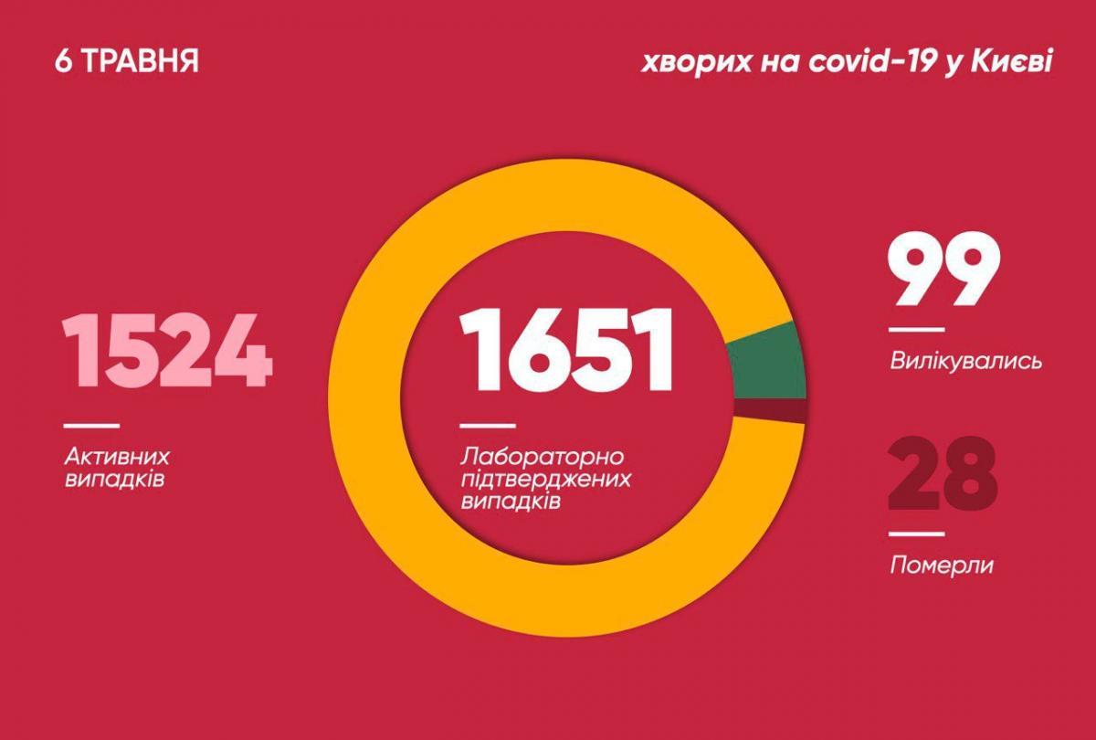 Коронавірус у Києві - статистика 6 травня