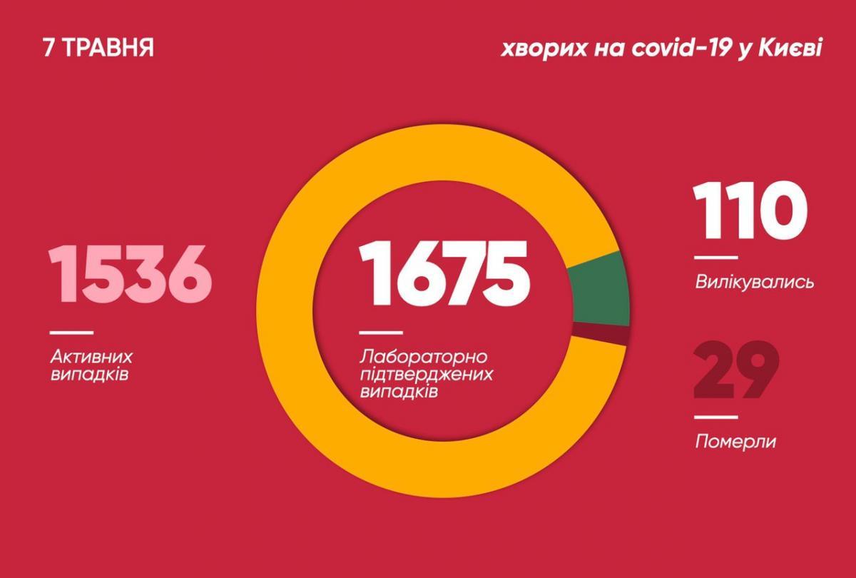 Коронавирус в Киеве 7 мая