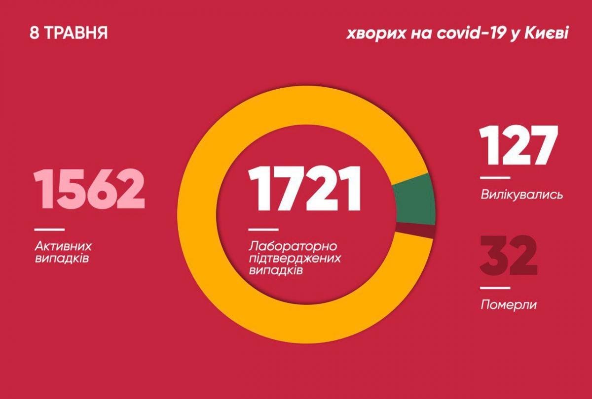 Коронавірус у Києві 8 травня