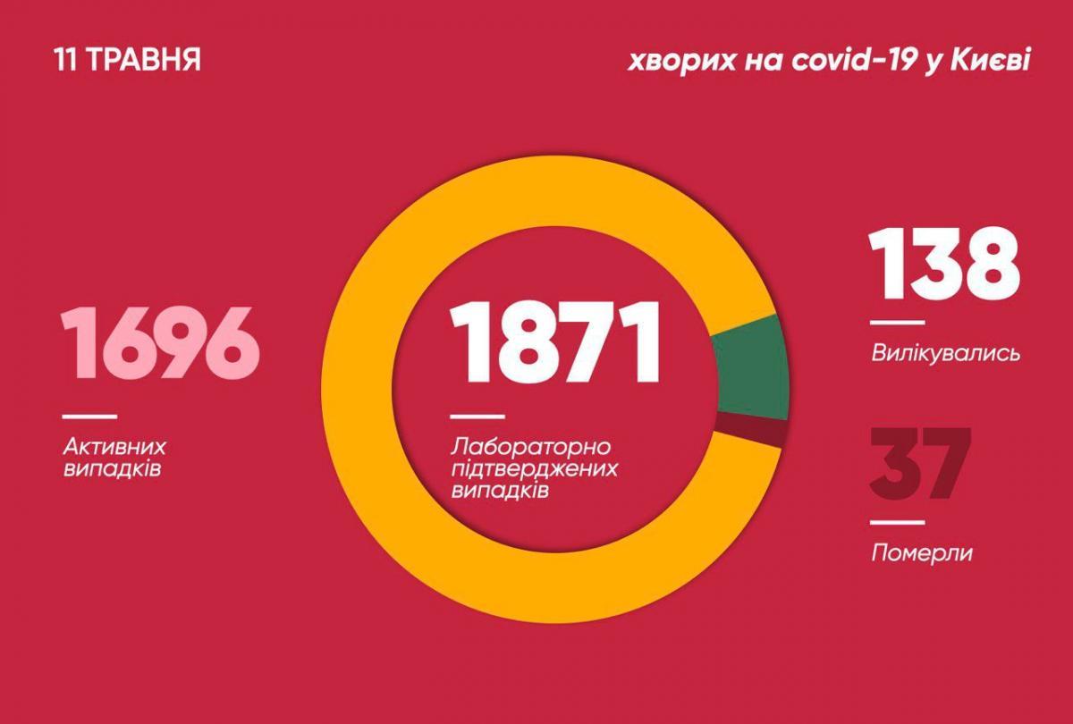Коронавірус в Києві - статистика 11 травня / Фото t.me/vitaliy_klitschko