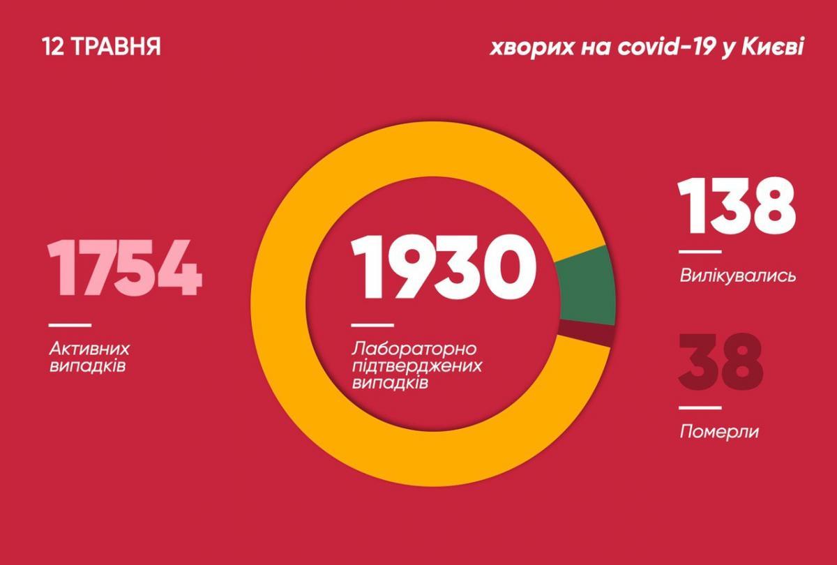 Коронаввірус у Києві - статистика 12 травня