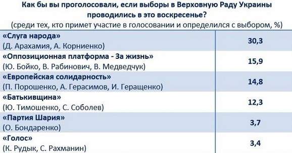 Соціологи розповіли, які партії найпопулярніші серед українців