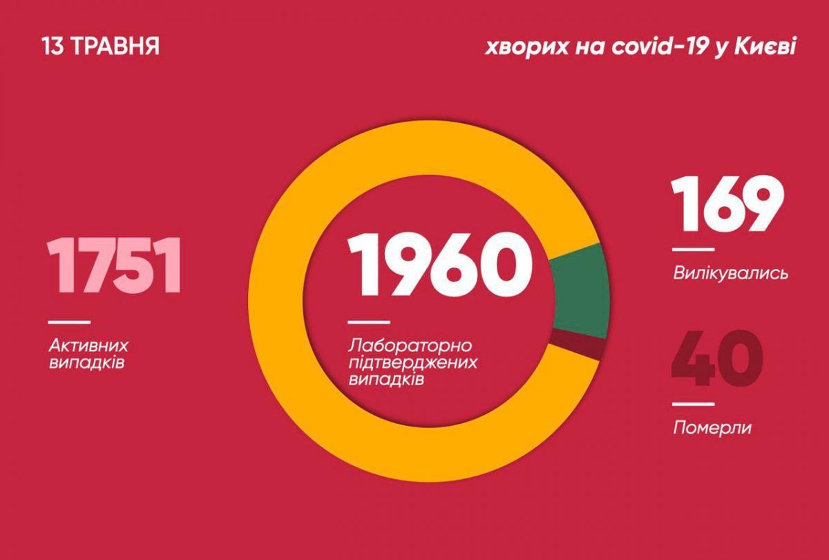 Коронавірус у Києві 13 травня