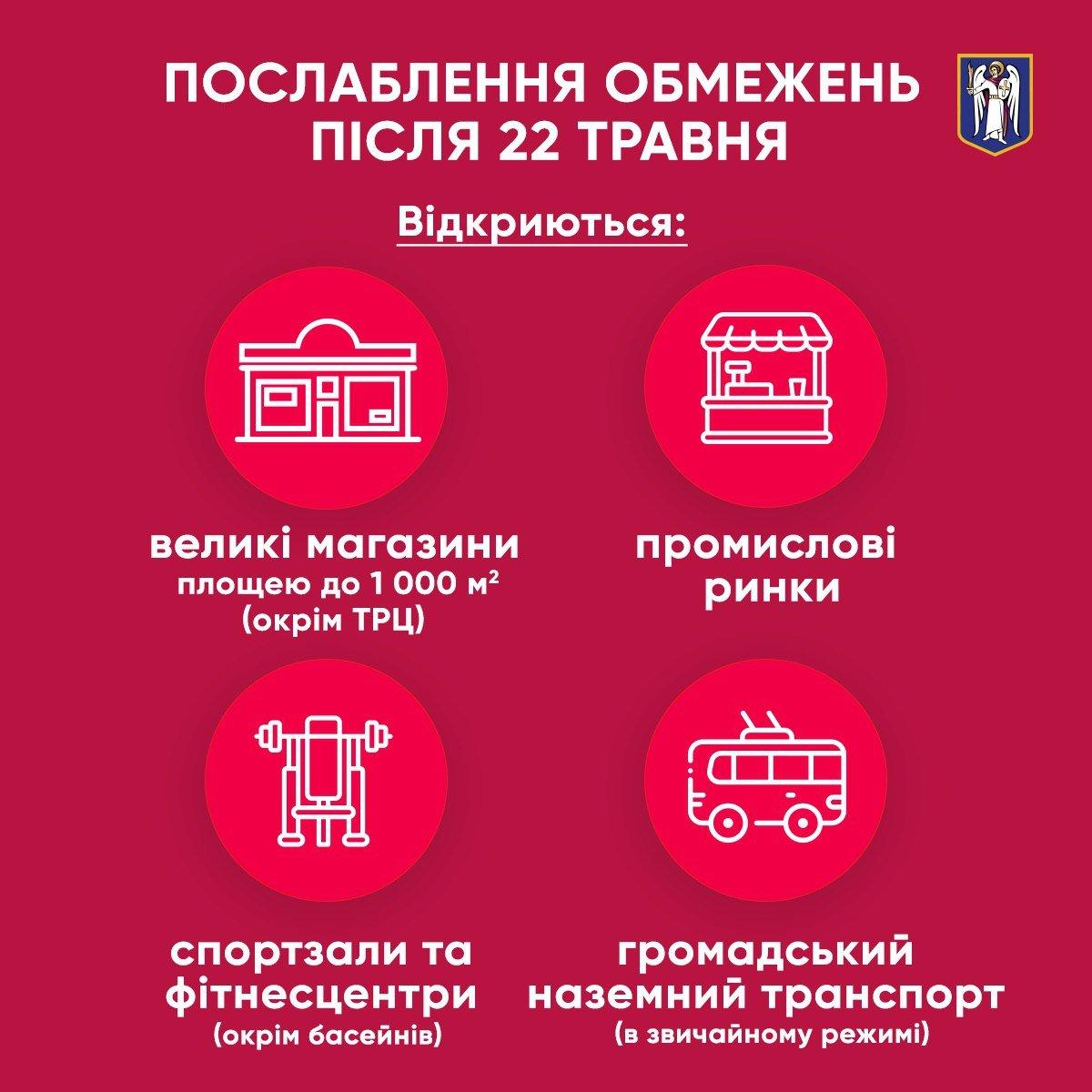 З 22 травня у Києві послаблять карантин