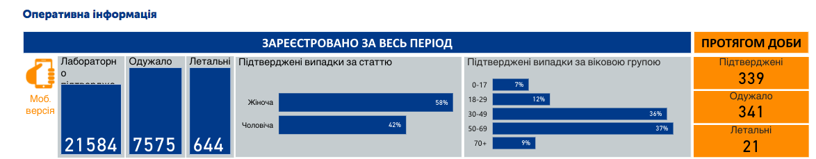 Коронавирус в Украине 26 мая