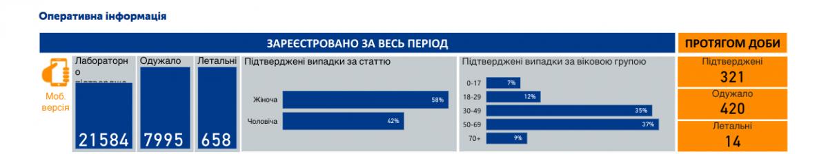 Коронавирус в Украине - статистика 27 мая