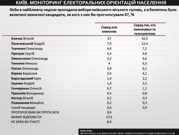 Каждый четвертый киевлянин готов голосовать за кандидата в мэры от Слуги народа – опрос