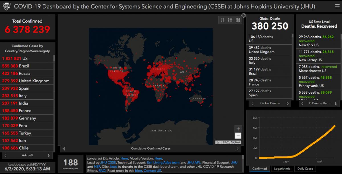 Covid-19 в мире - статистика по состоянию на утро 3 июня – Коронавирус 3 июня 2020 в Украине и мире